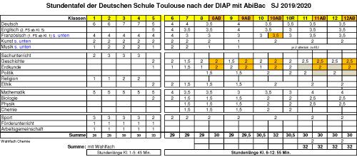 Deutsche Schule Toulouse Weiterführende Schule: Stundentafel 2019 / 20