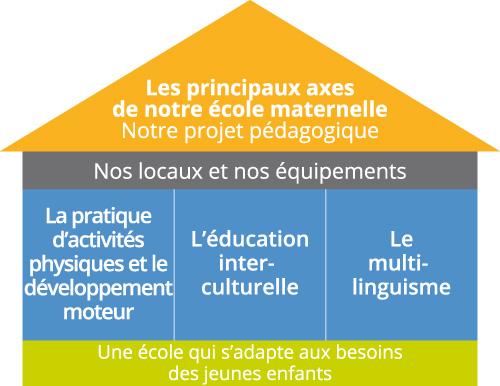 Deutsche Schule Toulouse: Les principaux axes de notre école maternelle / Notre projet pédagogique
