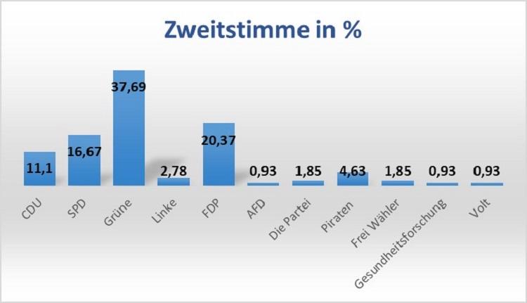 Deutsche Schule Toulouse Jugendwahl 2021 Zweitstimme