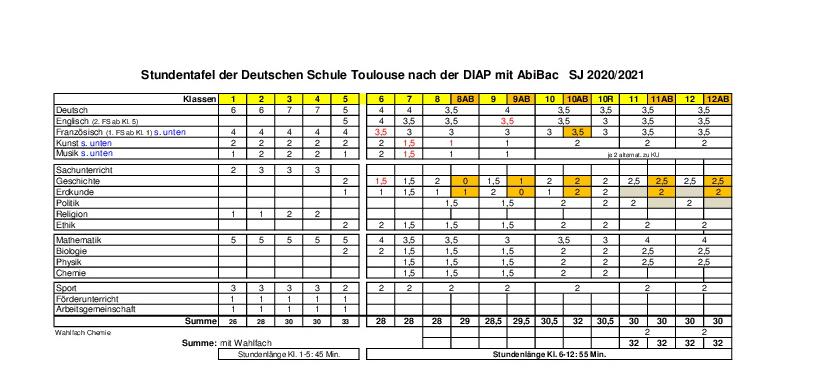 Deutsche Schule Toulouse Weiterführende Schule: Stundentafel SJ 2020-21