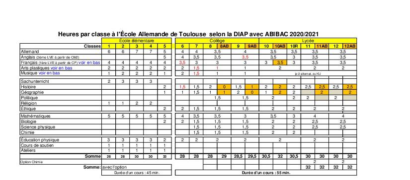 Heures par classe à l'École Allemande de Toulouse selon la DIAP avec ABIBAC 2020/2021