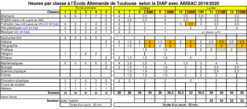 Heures par classe à l'École Allemande de Toulouse selon la DIAP avec ABIBAC 2019/2020