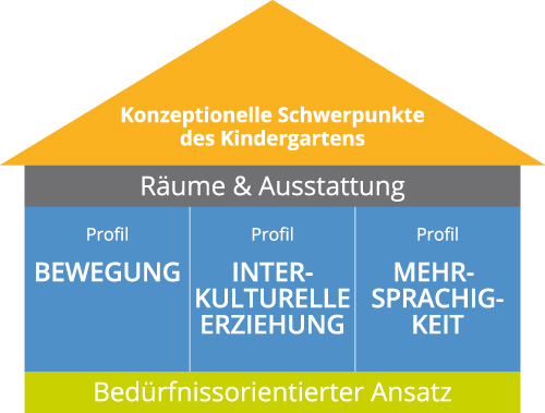 Deutsche Schule Toulouse: Illustration Konzeptionell Schwerpunkte des Kindergartens